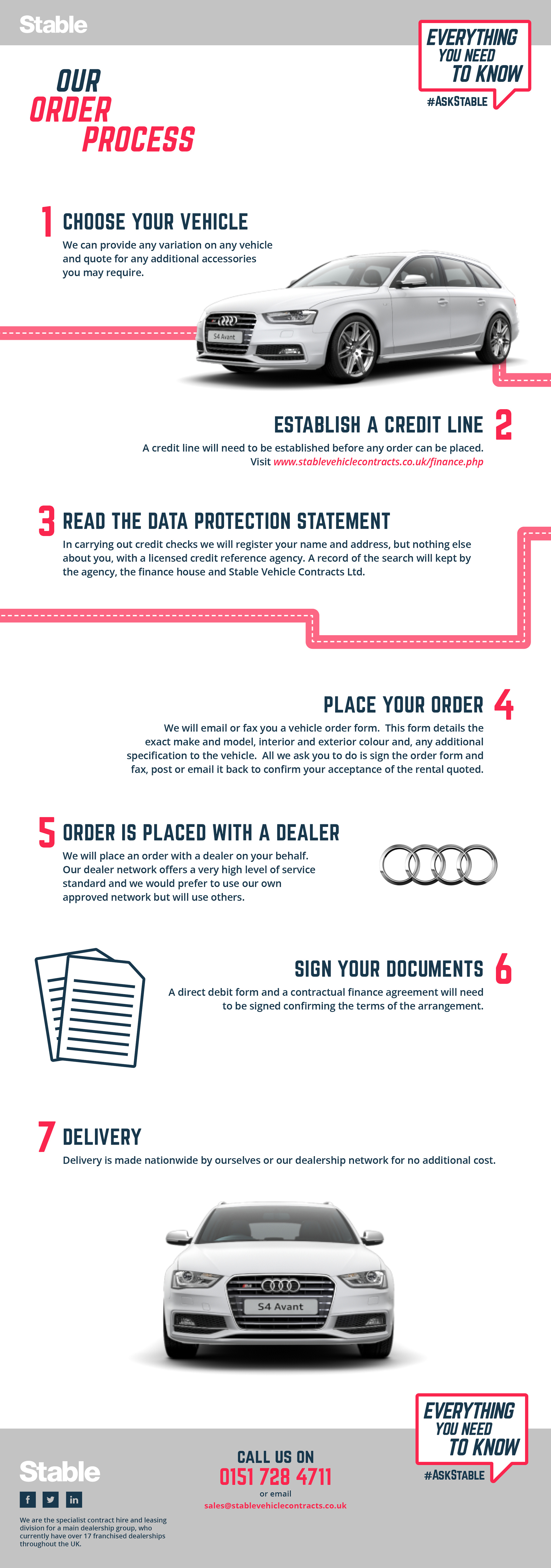 7 Steps to Leasing a Car