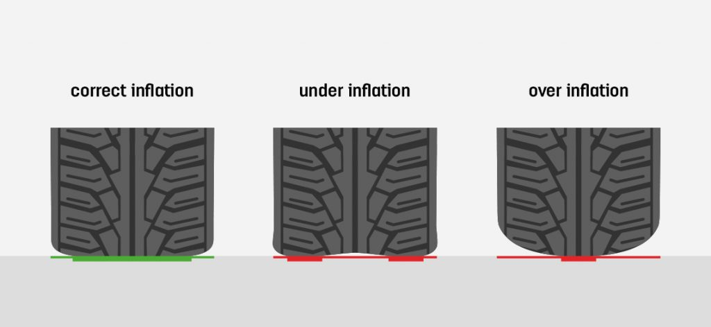 Car tyre pressure examples of types of inflation